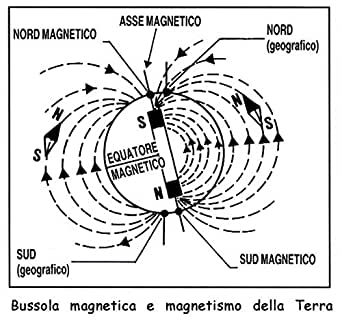 bussola magnetica 2